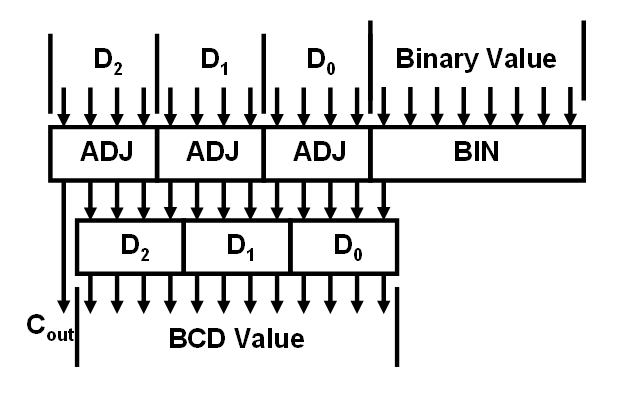 parallel binary adder w   dual seven seg display images