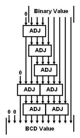 Binary to decimal converter ic 2 digit
